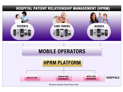 Hospital Patient Relationship Management